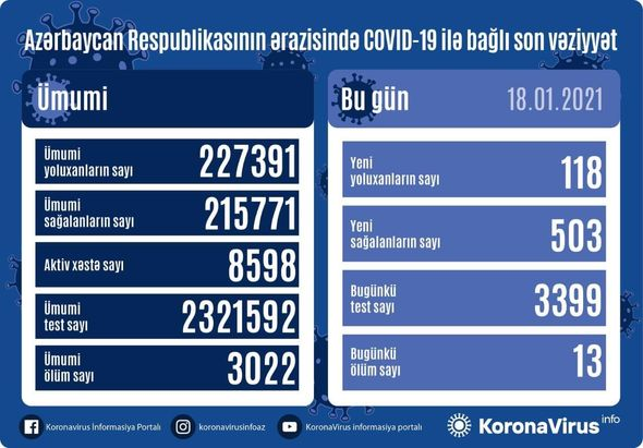 Azərbaycanda koronavirusa yoluxma azaldı