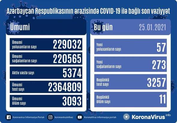 Azərbaycanda yeni yoluxma sayı