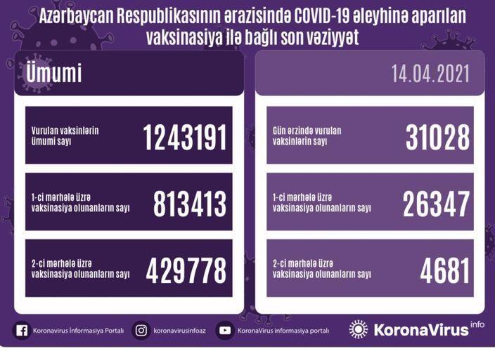 Vaksinasiya olunanların sayı -  Statistika