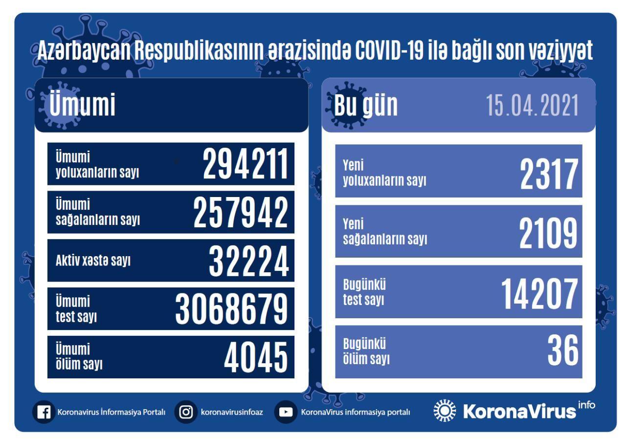 Azərbaycanda koronavirus:  2 317 yeni yoluxma