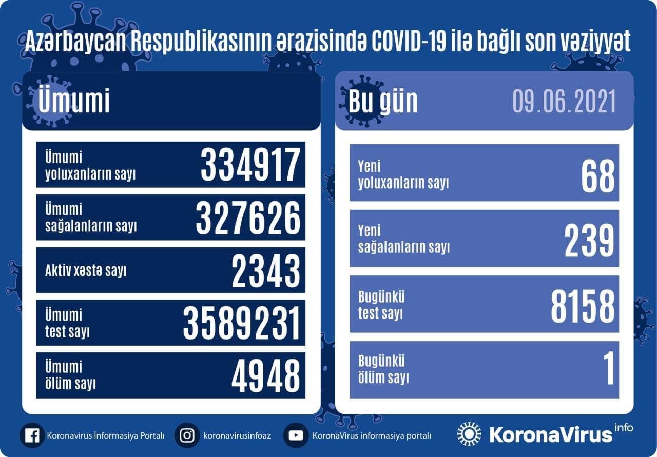 Azərbaycanda yoluxma sayında ŞOK  - 1 nəfər öldü