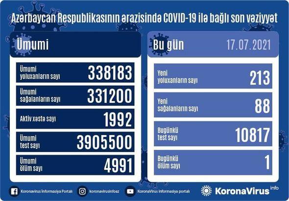 Azərbaycanda koronavirusa yoluxma   - 200-ü keçdi