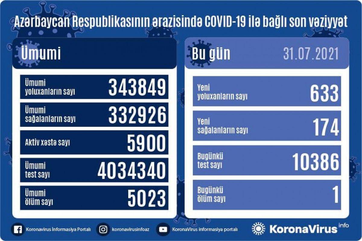 Azərbaycanda bu günə yoluxma sayı