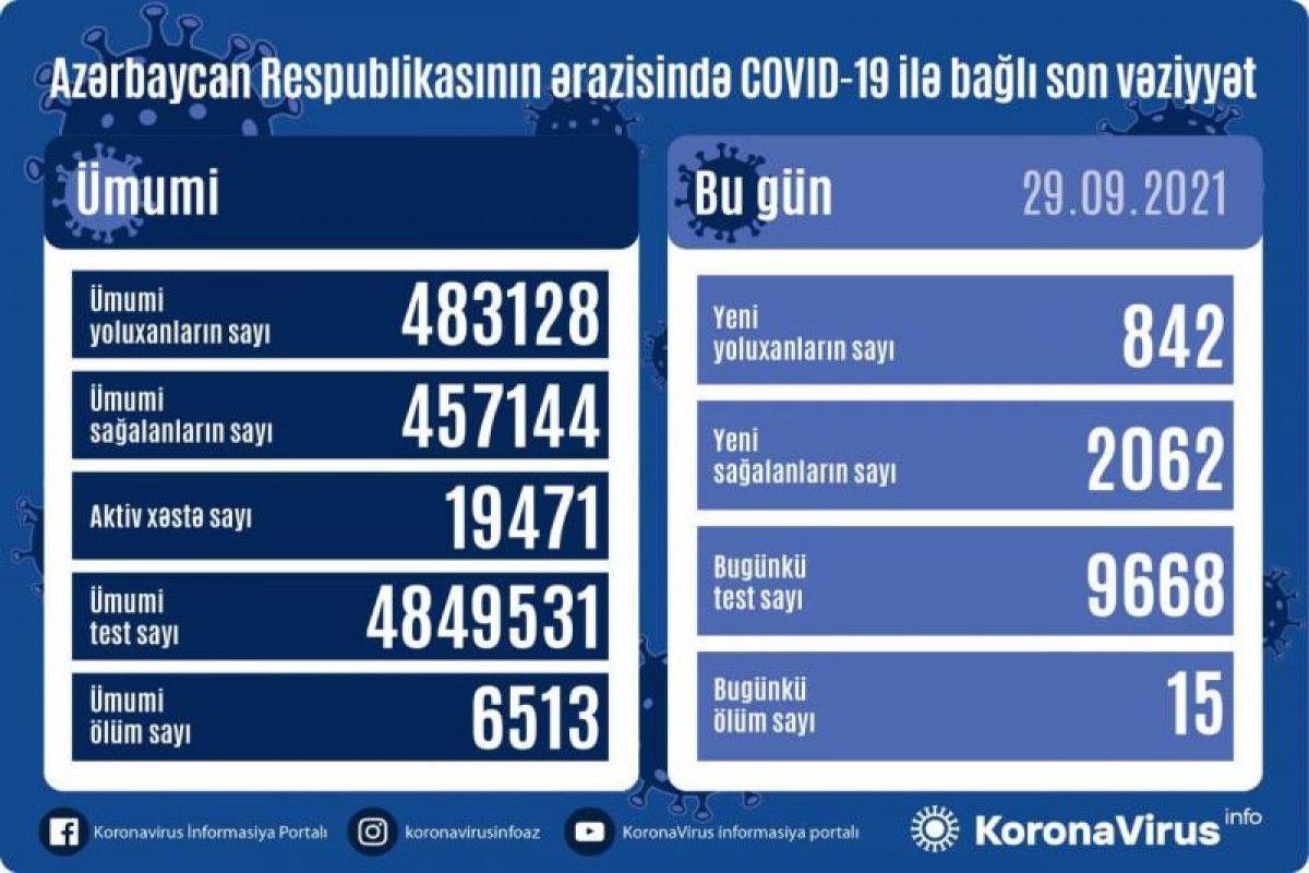 Azərbaycanda bu günə yoluxma