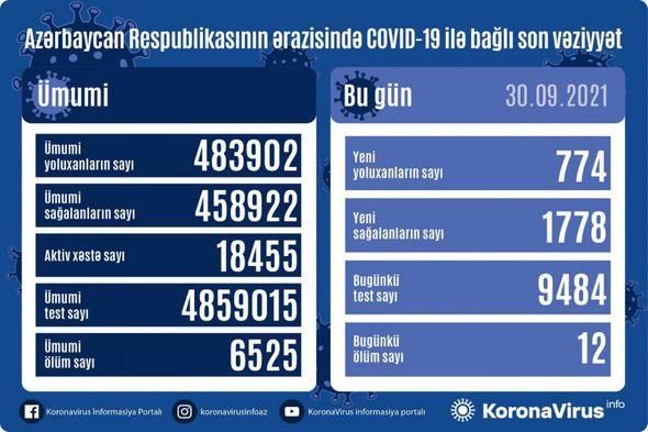 Azərbaycanda yoluxma daha da azaldı  - STATİSTİKA