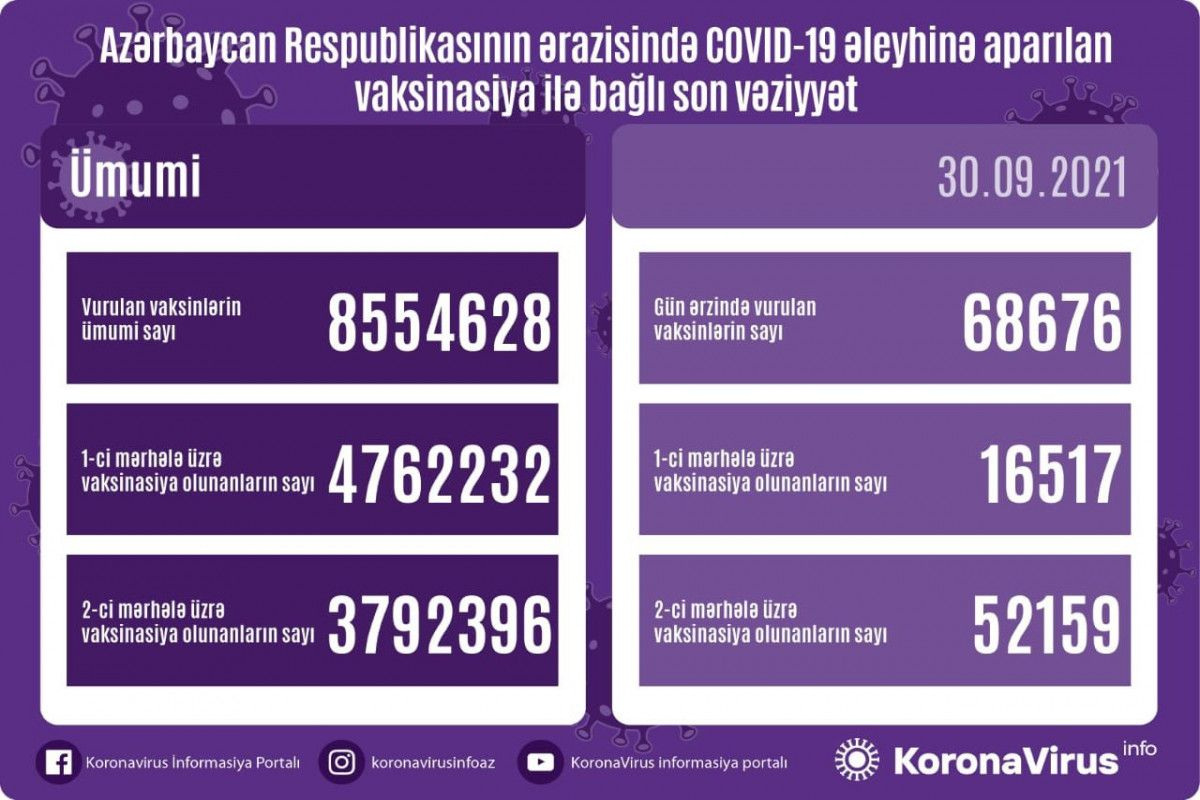 Azərbaycanda əhaliyə  8,5 milyon  doza peyvənd vurulub