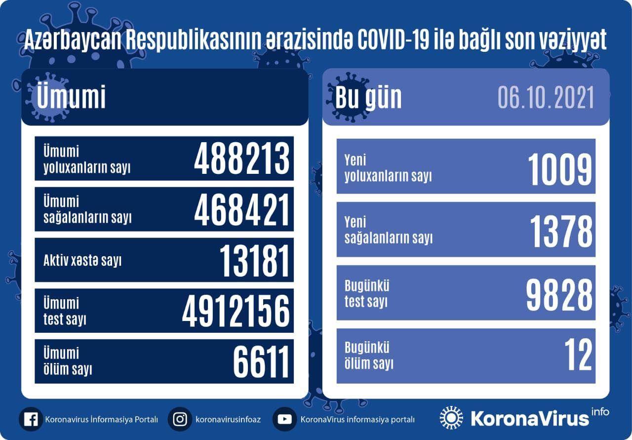 Azərbaycanda gündəlik yoluxma yenidən artdı