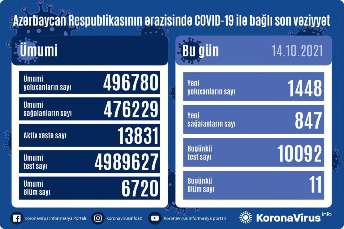 Azərbaycanda yoluxma artdı -  Bu günə SAY