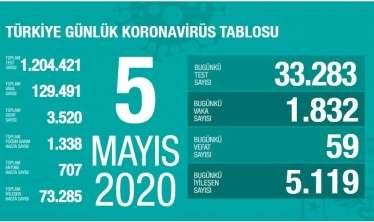 Türkiyədə bir gündə koronavirusdan 59 nəfər öldü