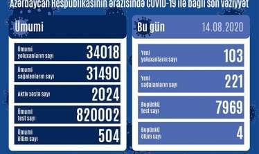Azərbaycanda günlük yoluxma yenidən artdı  - STATİSTİKA