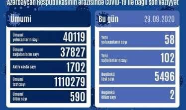 58 yeni yoluxma - 2 nəfər vəfat etdi  - Azərbaycanda