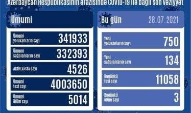 Azərbaycanda  yoluxanların sayı 700-ü keçdi  - Statistika