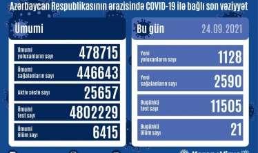 Azərbaycanda 24 sentyabra yoluxma və ölüm  SAYI