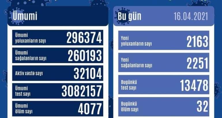 Bu günə yoluxma statistikası  - 32 nəfər öldü